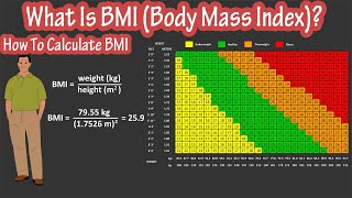 How To Calculate BMI Formula - What Is BMI - BMI (Body Mass Index) Chart Explained screenshot 4