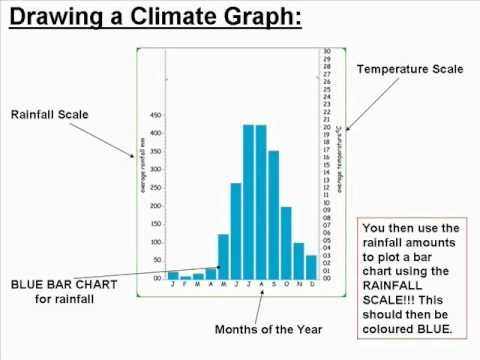 Drawing Climate Graphs - YouTube