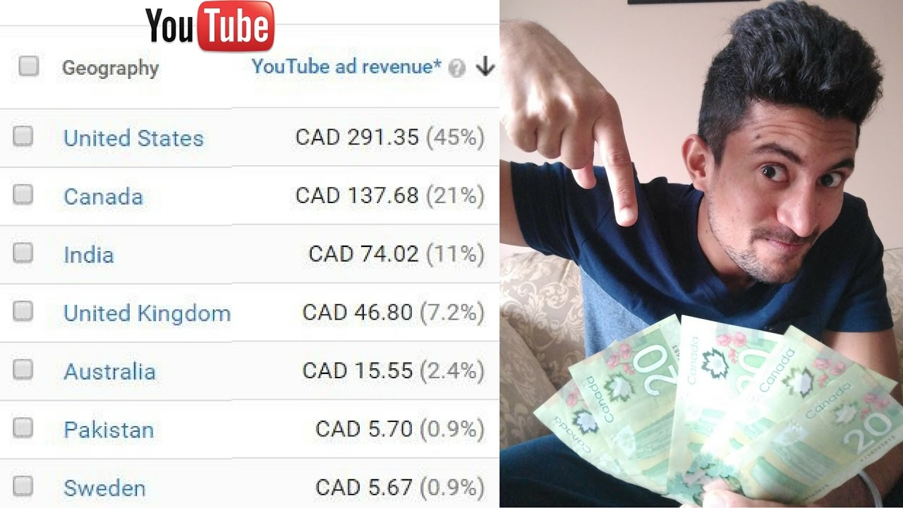 How Much Money do you get for 1000 Views on YouTube? - YouTube