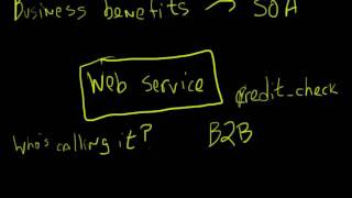 40 Minutes to SOA Part 4 - Business Benefits