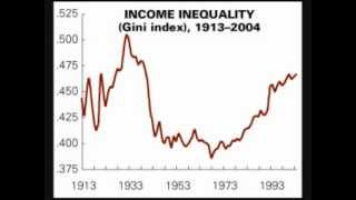 Decline of Middle Class: Wealth / Income Distribution in USA, Plutocracy