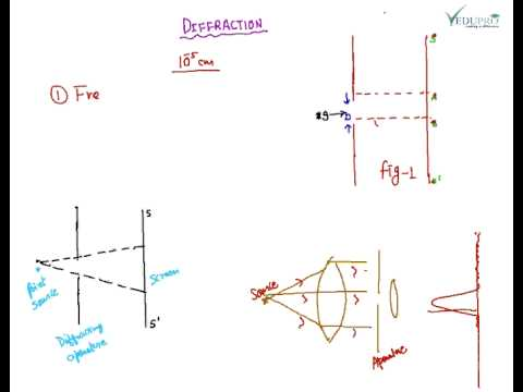 Diffraction Fresnel Diffraction Fraunhofer Diffraction Concept Of