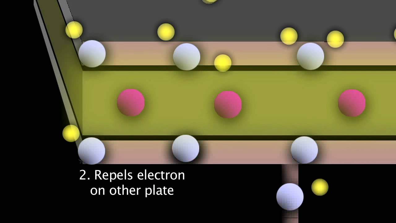 How A Capacitor Works By Dr Oliver Winn Youtube Video Animation Simple Electrical Circuit Showing Current Flow
