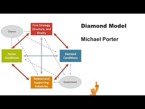 Porters Diamond Model