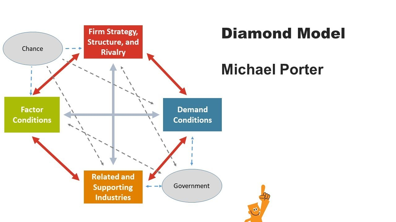 porter diamond firm s strategy structure and rivalry 4¼‰firm strategy, structure and rivalry it includes the way in which firm are managed and chose to compete domestic rivalry is effective in competitive advantage upgrading which gives pressure to the firms to improve on the aspects of quality, innovation and controlling cost.
