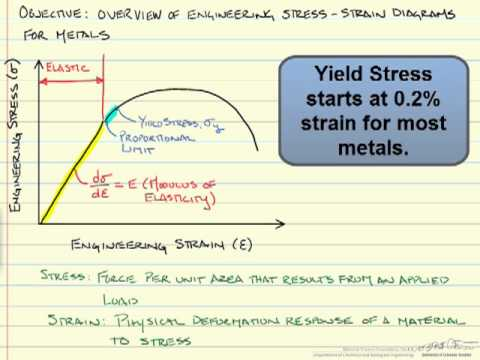 stress-strain-diagrams