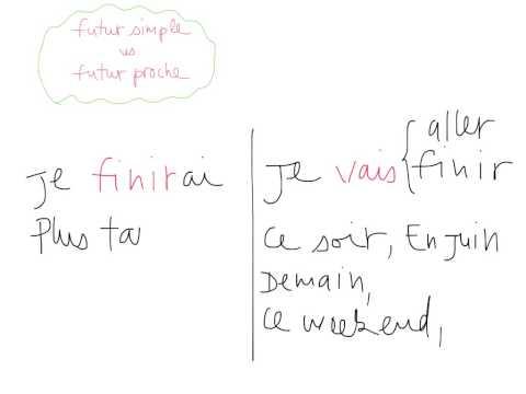 Futur Simple vs. Futur Proche F4