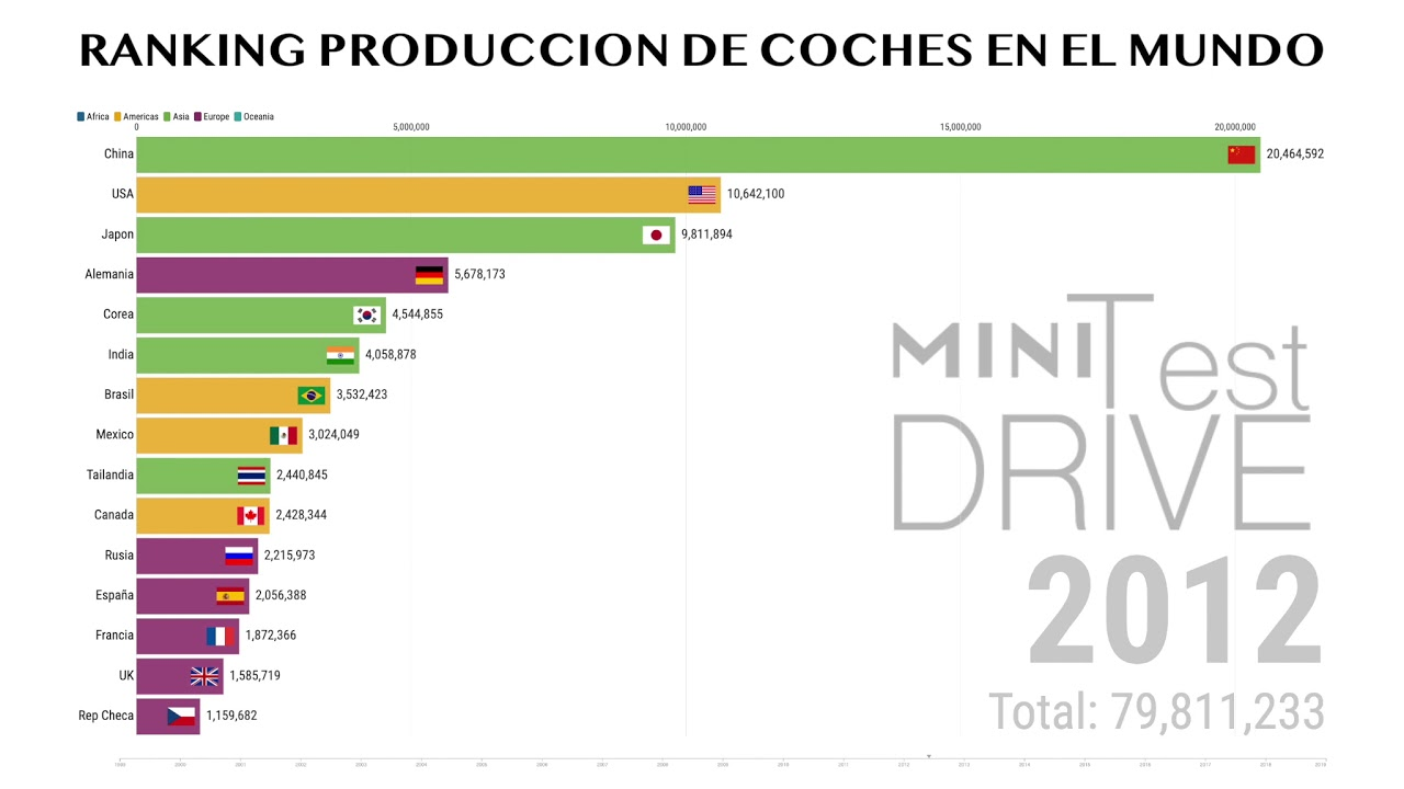 Ranking Produccion De Coches En El Mundo(1999-2019)