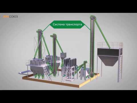 Комбикормовый завод. Технология производства комбикорма.