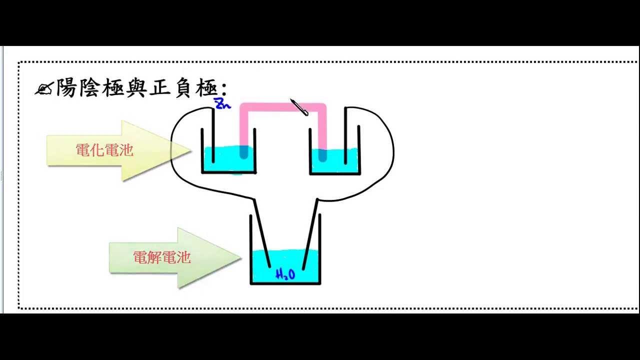 高中化學_基礎化學(一)_陽極陰極...