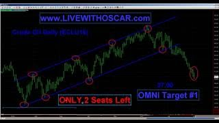 oscar carboni the chart whisperer says sell crude es effed gold up 08 03 2016 1499