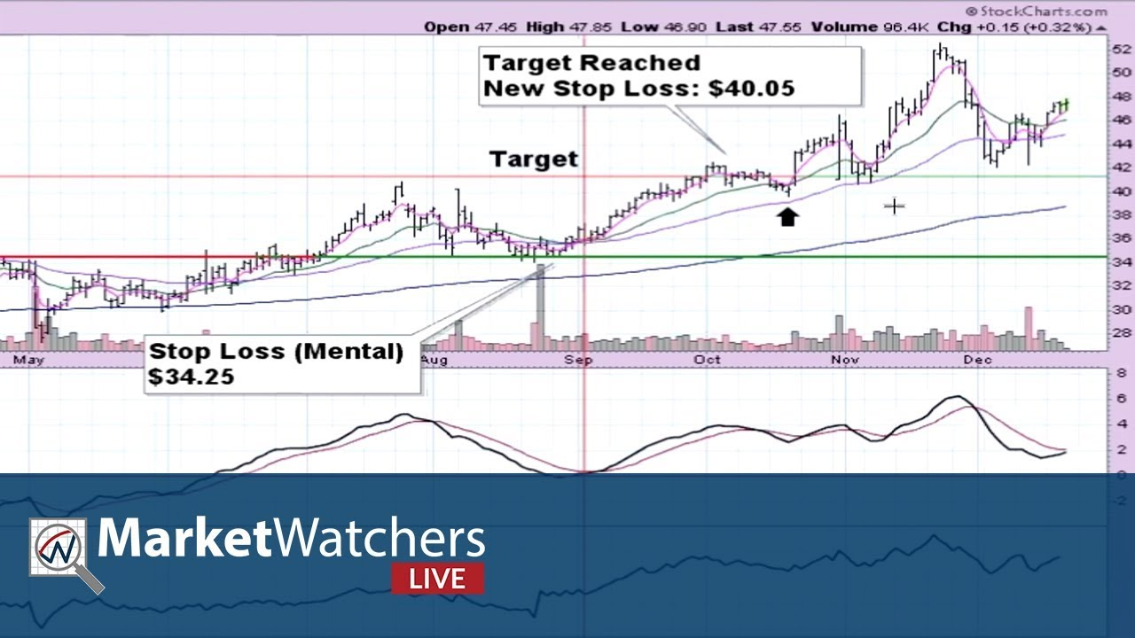 12.21.17-Chart Breakouts, Anatomy of a Trade, and Book of the Month ...