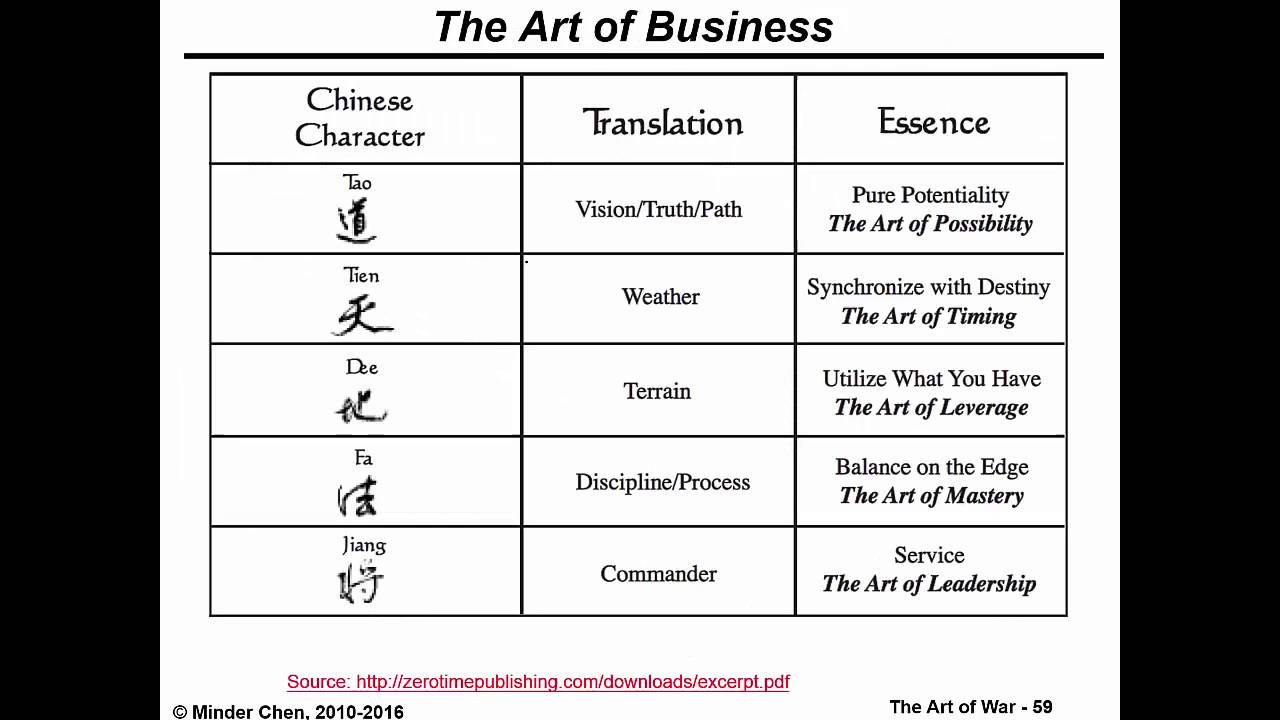 art of war in business Over the past 15 years, i have turned over and over again to sun tzu's the art of  war for wisdom on how best to think strategically in the context of operating and.