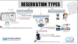 Reservation: Types of hotel reservation