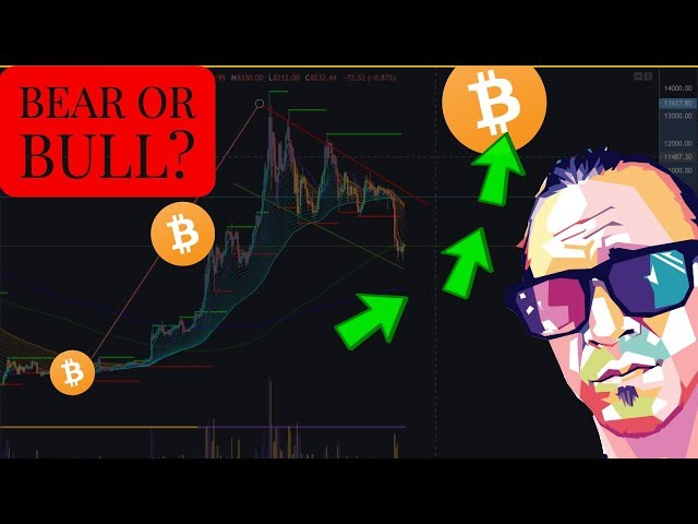 BITCOIN TRADING- Technical Analysis 4 Raven & Matic-