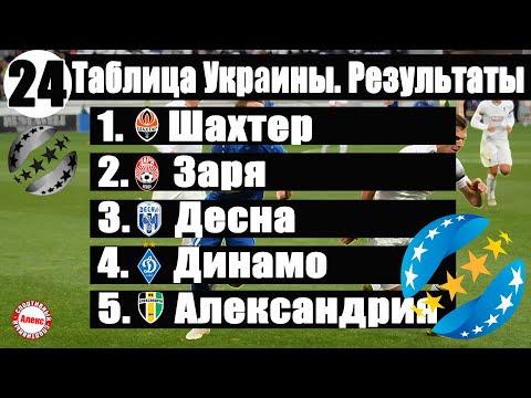 Чемпионат Украины по футболу. УПЛ. 24 тур. Таблица, результаты, расписание, бомбардиры.