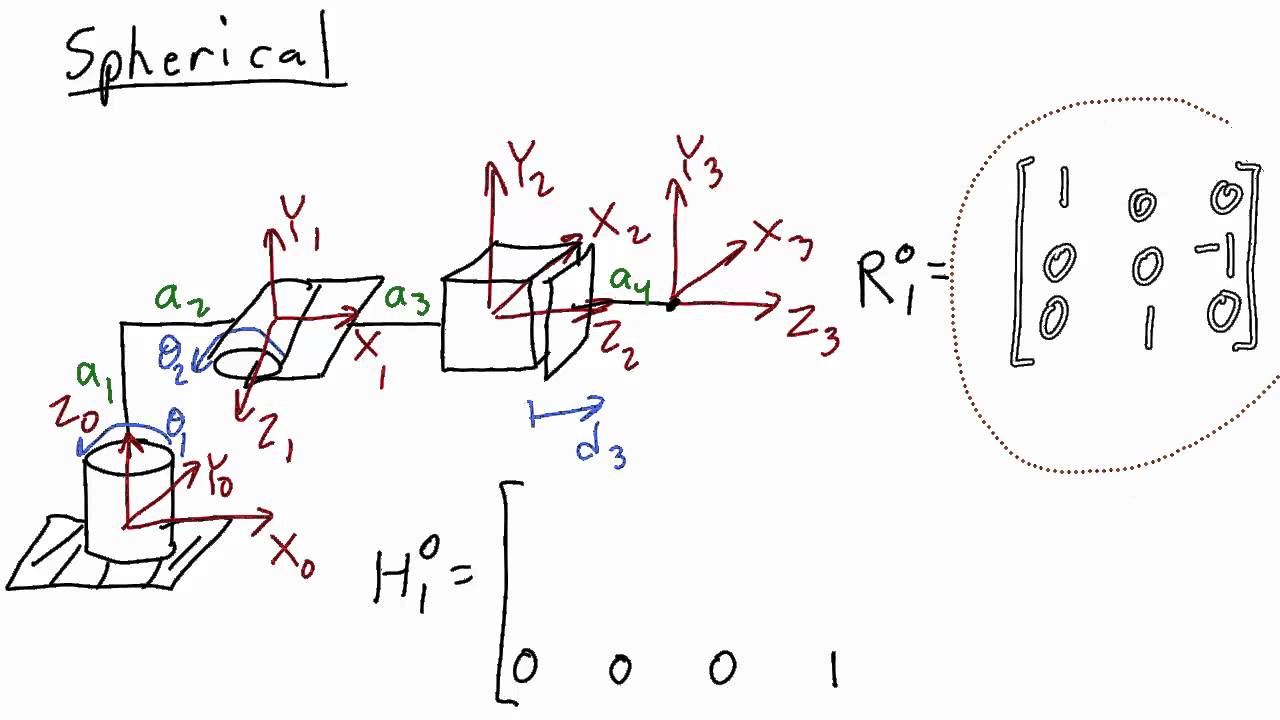 Chapter 2 rigid motions and coordinate transformations ppt video.