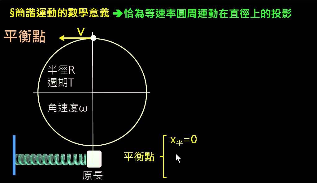 簡諧運動 【觀念】簡諧運動(2)數學意義(1/3):參考圓分析 - YouTube