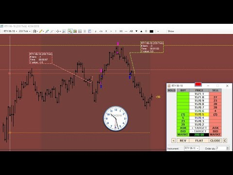 Trust your trading system and you will be profitable