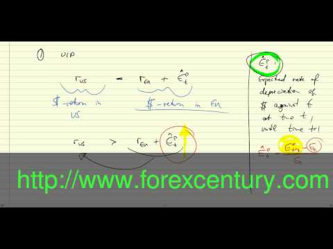 Money Converter Currency  - Foreign Exchange Market: Graph