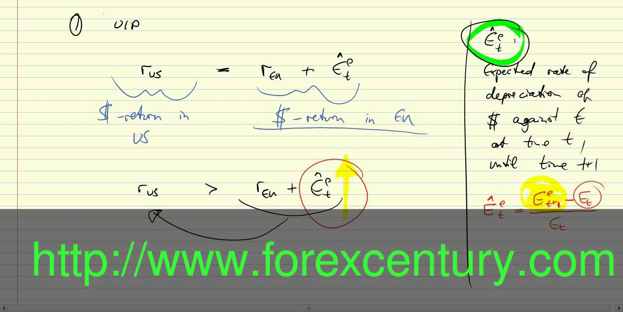 Money Converter Currency Foreign Exchange Market Graph