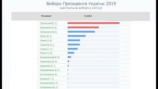 Итоги выборов на Украине 2019