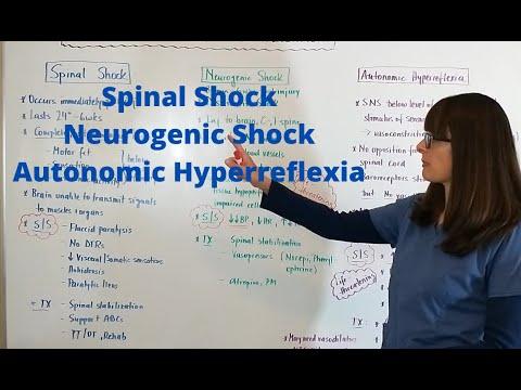 Spinal Shock, Neurogenic Shock & Autonomic Hyperreflexia