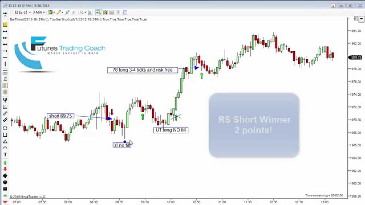 091615 daily market review es tf live futures trading for Live trading room reviews