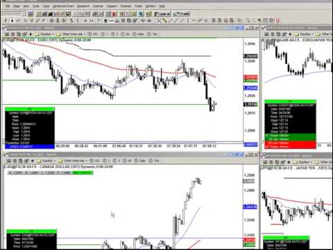 Youtube forex trend trading