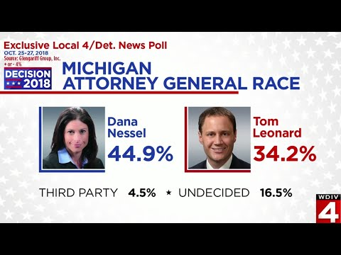 WDIV/Detroit News poll shows edge for Democrats ahead of Michigan election