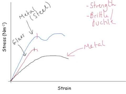 Mechanics & Materials - A-level Physics