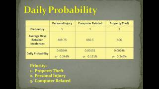Personal Security Risk Analysis