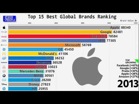 Top 15 best global brands ranking 2008 – 2018 HD!!!