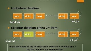 data structure linked list basic operations