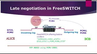 FreeSWITCH with Fred - Codecs Configuration