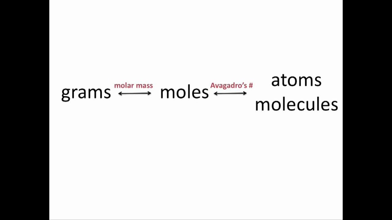 atoms and moles concept review
