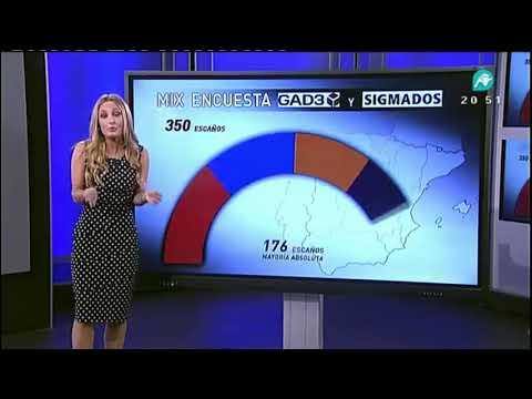 ¿Cómo interpretan las encuestas unas posibles Elecciones Generales?