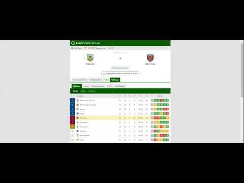 [Обзор голов на Футбол] и Прогноз на матч Бернли – Вест Хэм [03.05.2021]: обменялись победами с