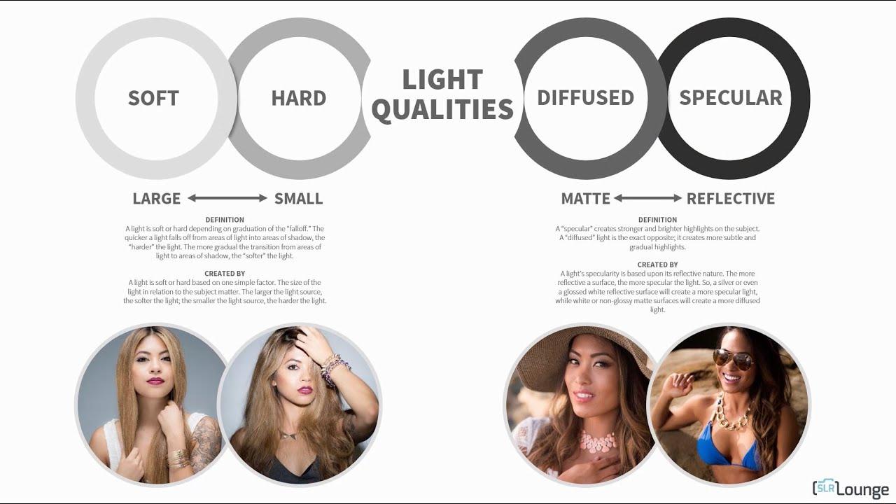 Light Qualities - SLR Lounge