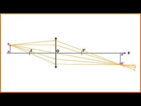 Cours De Physique 1S Lentilles Minces 1.1.1 : Construction Des Images