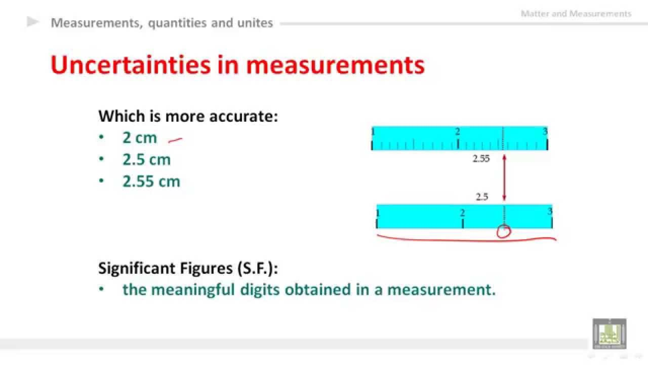 measurement and uncertainty Understand the concept of uncertainty in measurement and calculations calculate basic laboratory statistics and explain their physical interpretations.