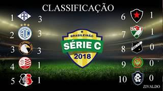 Classificação da série c 2018