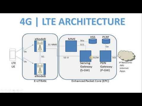 4G Architecture in Hindi [explanation] | LTE Architecture in Hindi in  mobile communication :) - YouTubeYouTube