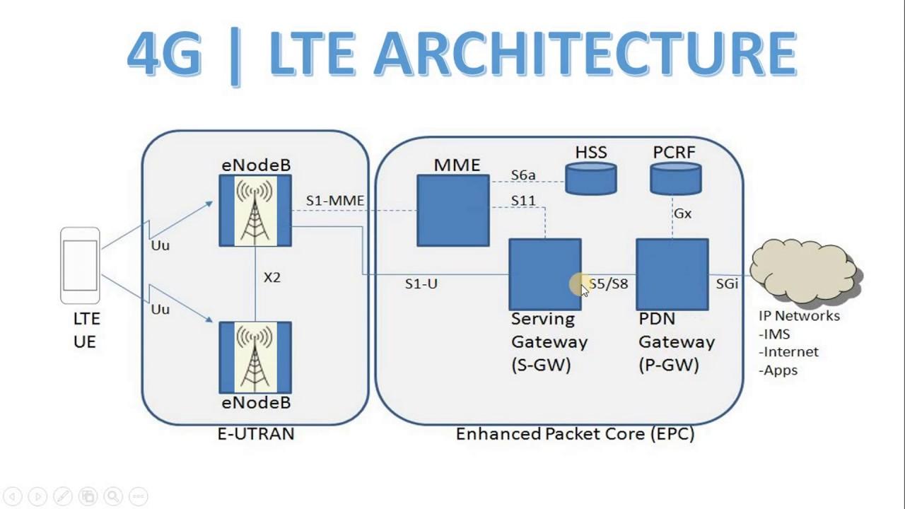 4G Architecture in Hindi [explanation] | LTE Architecture