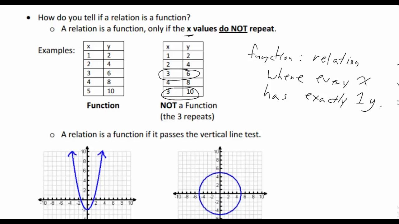 Algebra 1 Help? | Yahoo Answers