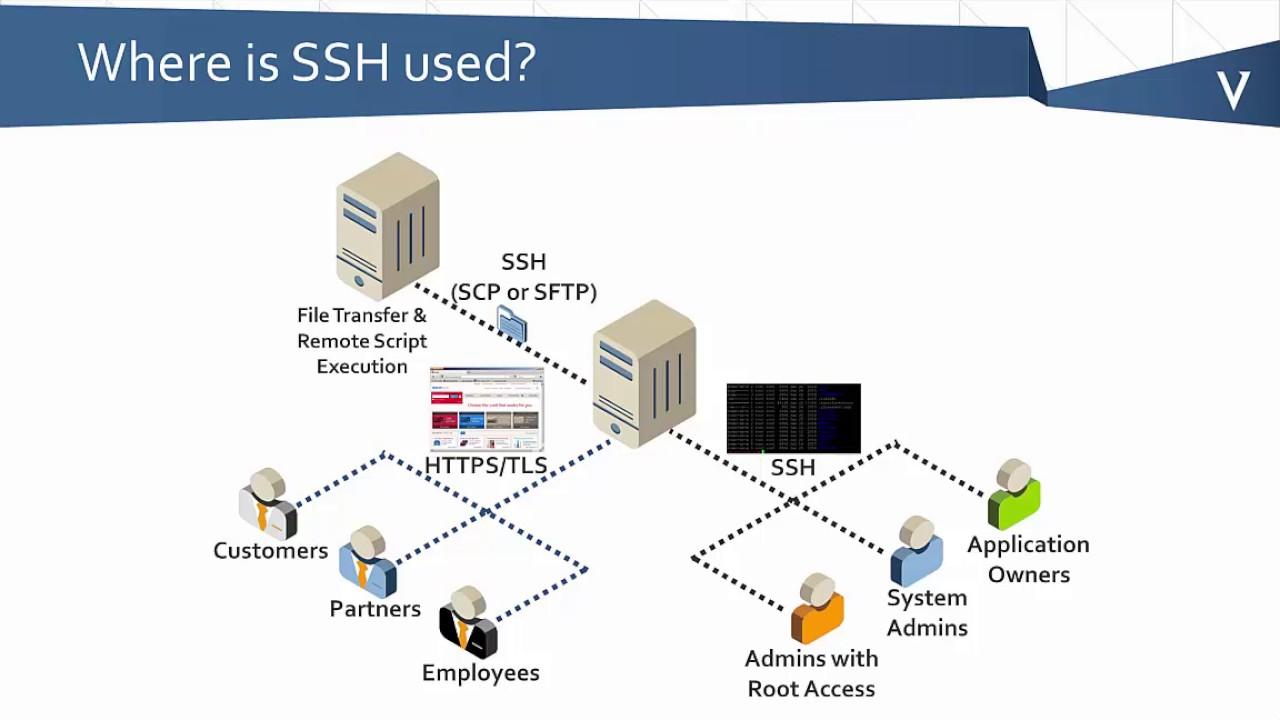 ssh 101 what is ssh  [ 1280 x 720 Pixel ]