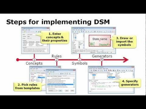 Defining modeling languages and code generators in MetaEdit+