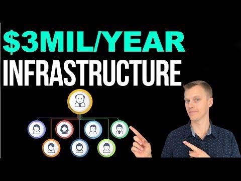 What A $3 Million/Year Digital Marketing Agency Looks Like - My Company Org Chart thumbnail