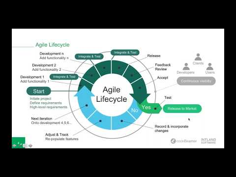 Agile Requirements & Development Management from User Story to Test Case