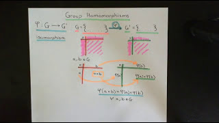 Group Homomorphisms Part 1